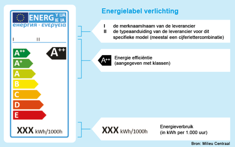 https://www.energielabel.nl/media/1067/1556verlichting-560.png?anchor=center&mode=crop&width=780&height=0&rnd=131606624100000000&quality=90